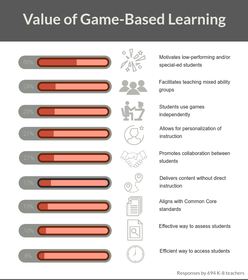 Game-based learning in the classroom - what's good about it?